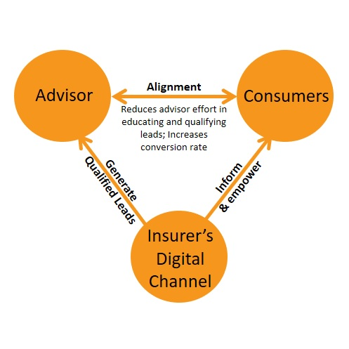 digital in insurance purchase journey