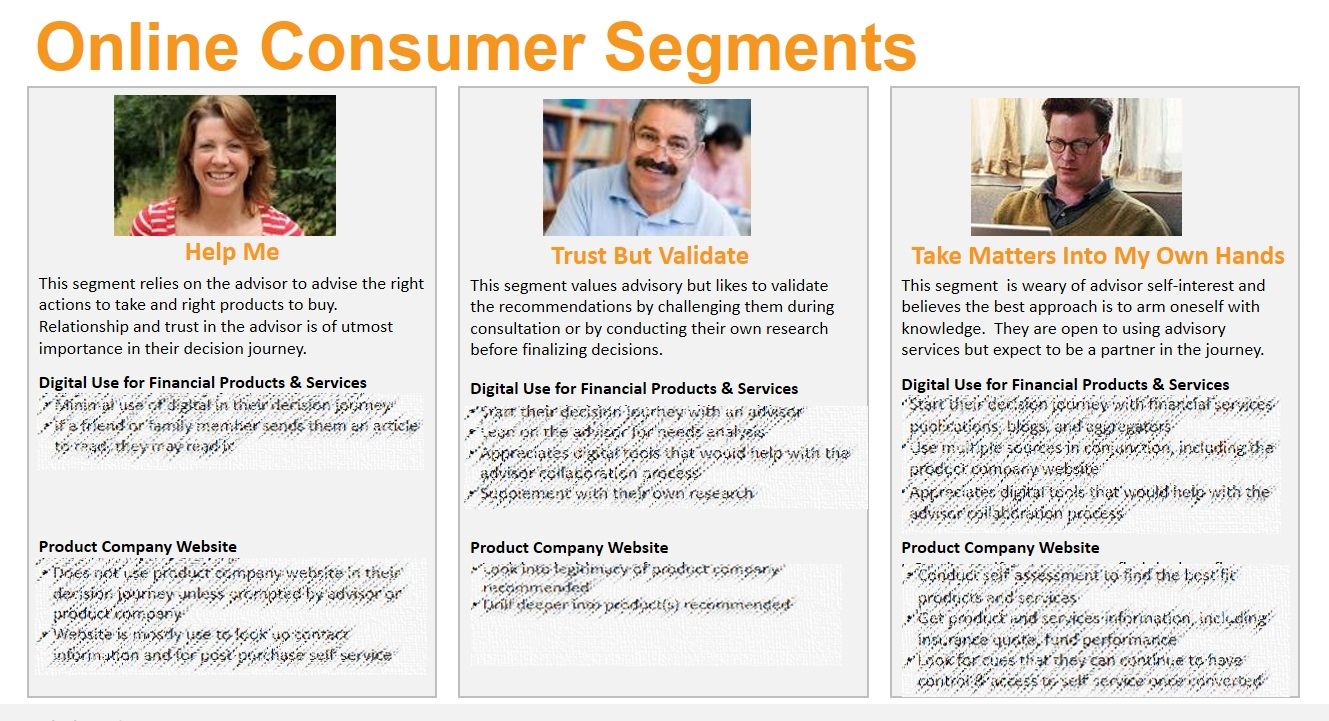 online financial consumer segments